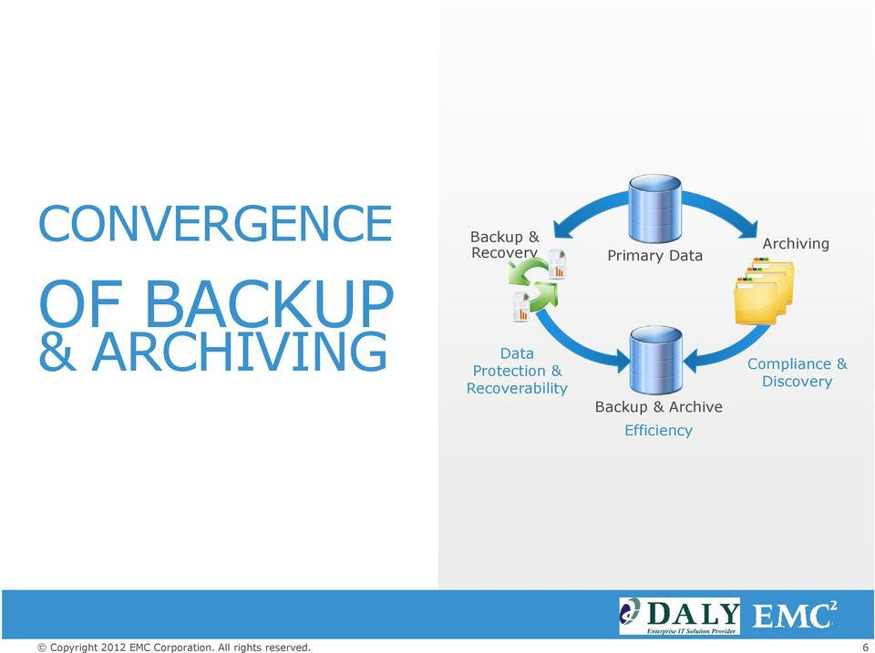 Data Protection & Recoverability Backup