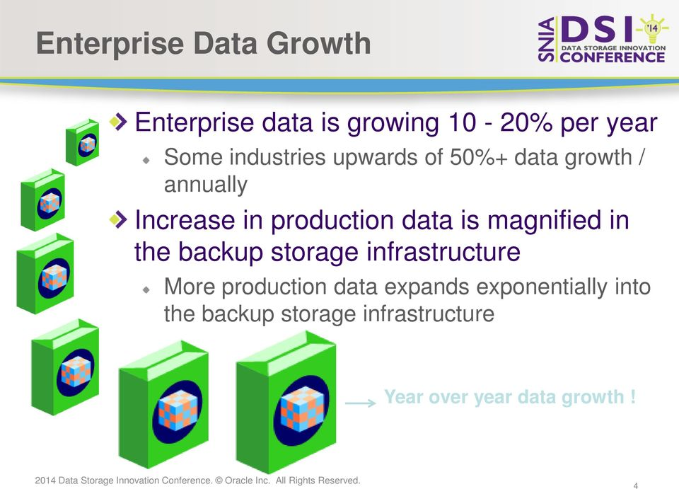 is magnified in the backup storage infrastructure More production data