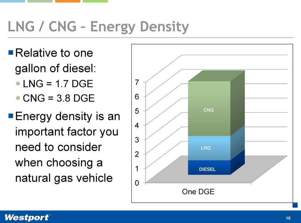 8 DGE Energy density is an important factor you need to
