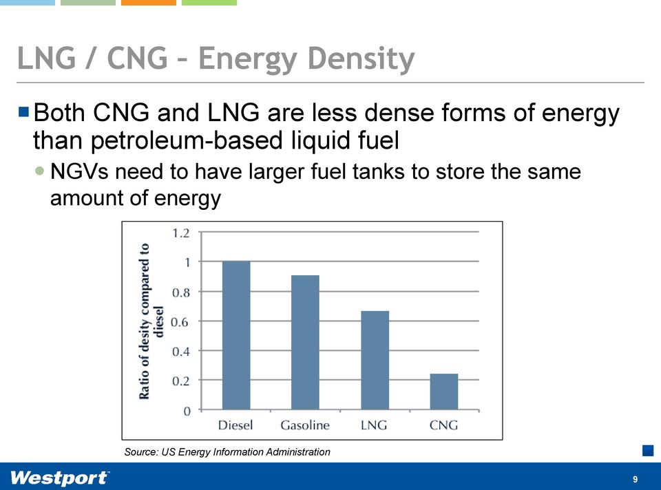 NGVs need to have larger fuel tanks to store the same