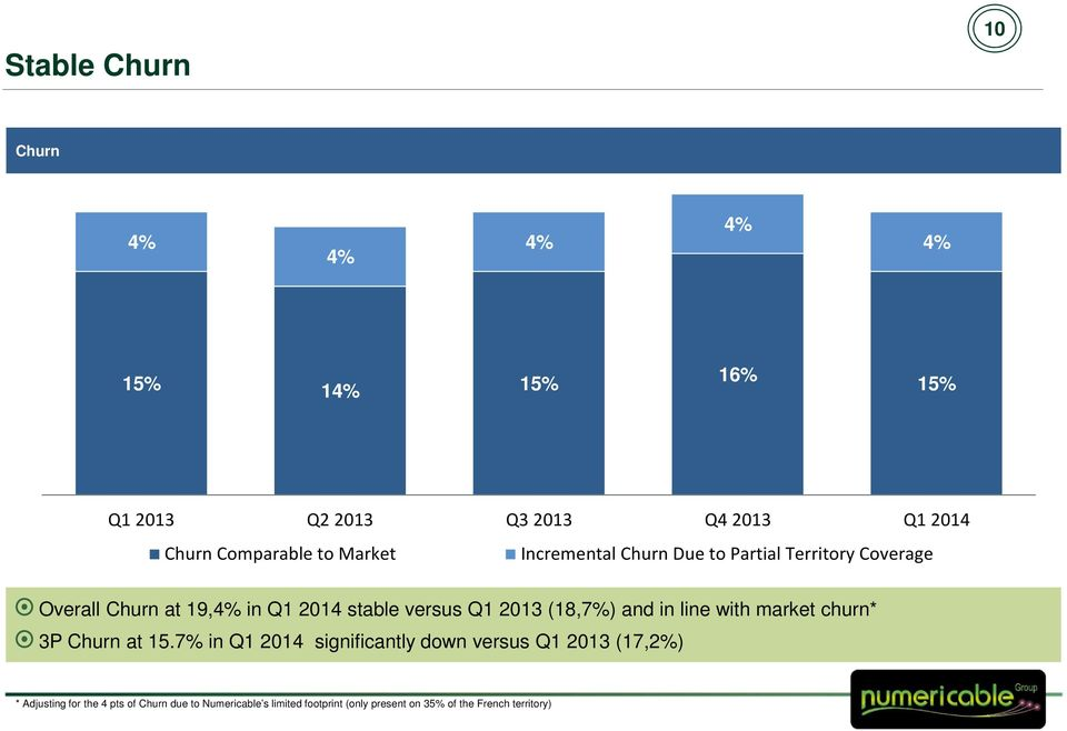 2013 (18,7%) and in line with market churn* 3P Churn at 15.
