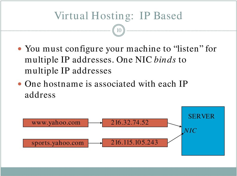 One NIC binds to multiple IP addresses One hostname is