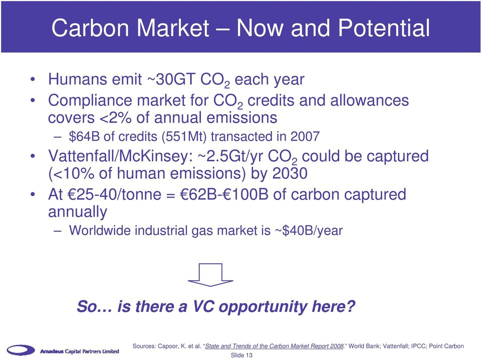 5Gt/yr CO 2 could be captured (<10% of human emissions) by 2030 At 25-40/tonne = 62B- 100B of carbon captured annually Worldwide