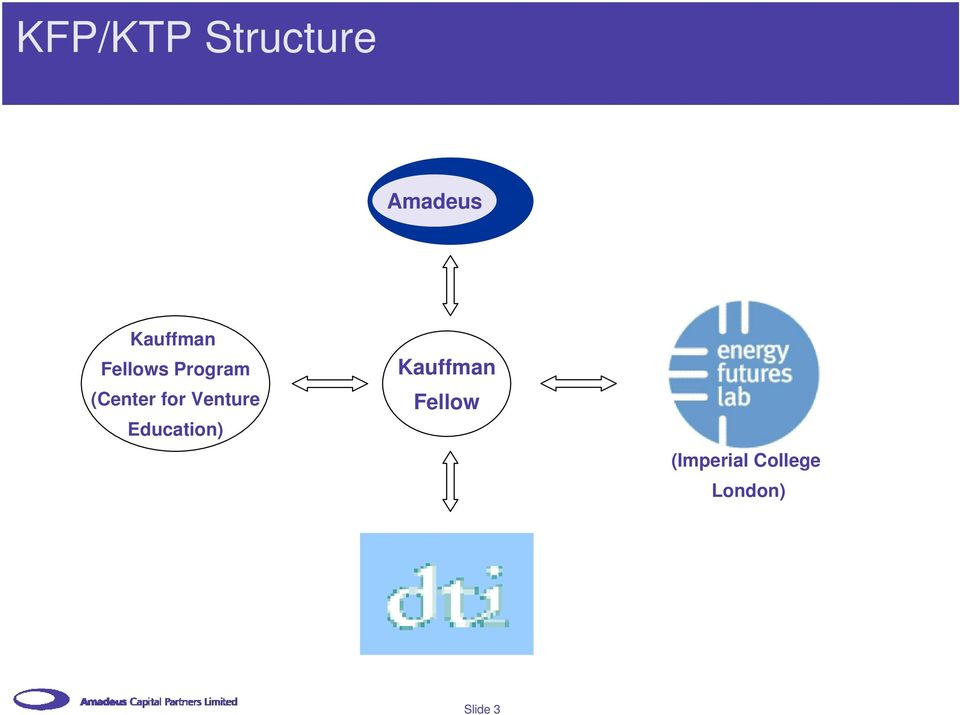 for Venture Education) Kauffman