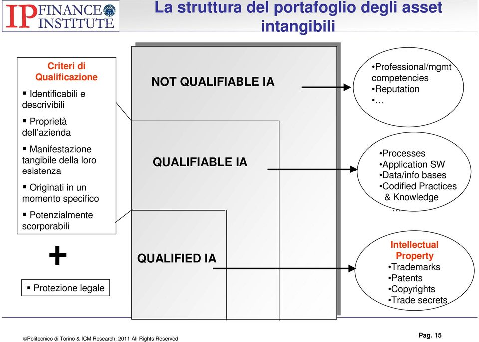 Protezione legale NOT QUALIFIABLE IA QUALIFIABLE IA QUALIFIED IA Professional/mgmt competencies Reputation Processes