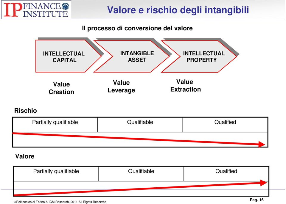 PROPERTY Value Creation Value Leverage Value Extraction Rischio Partially