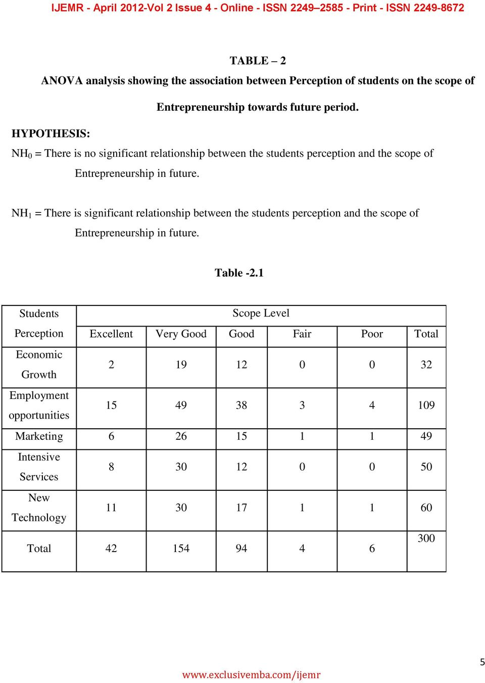 NH 1 = There is significant relationship between the students perception and the scope of Entrepreneurship in future. Table -2.