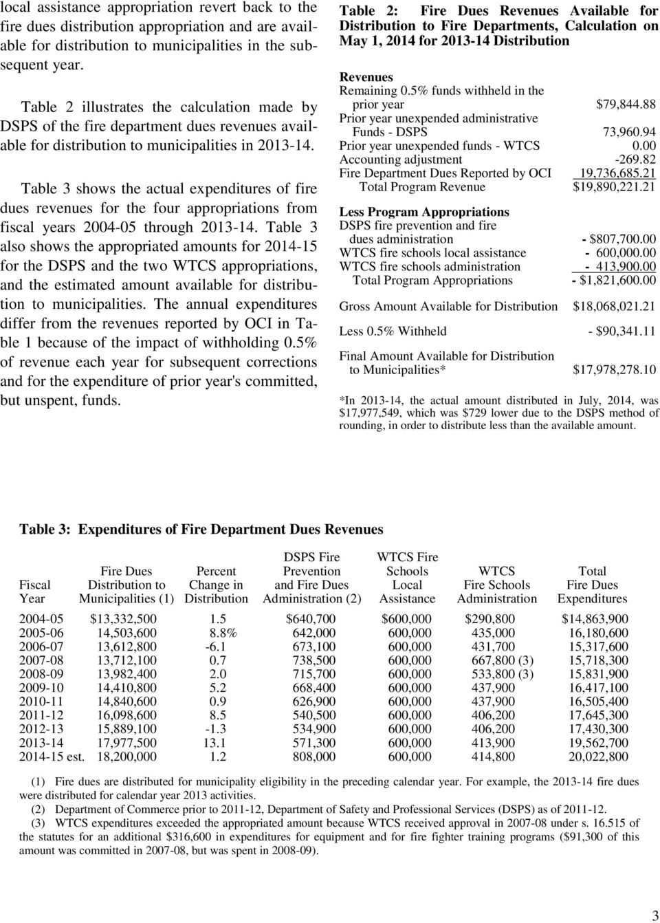 Table 3 shows the actual expenditures of fire dues revenues for the four appropriations from fiscal years 2004-05 through 2013-14.