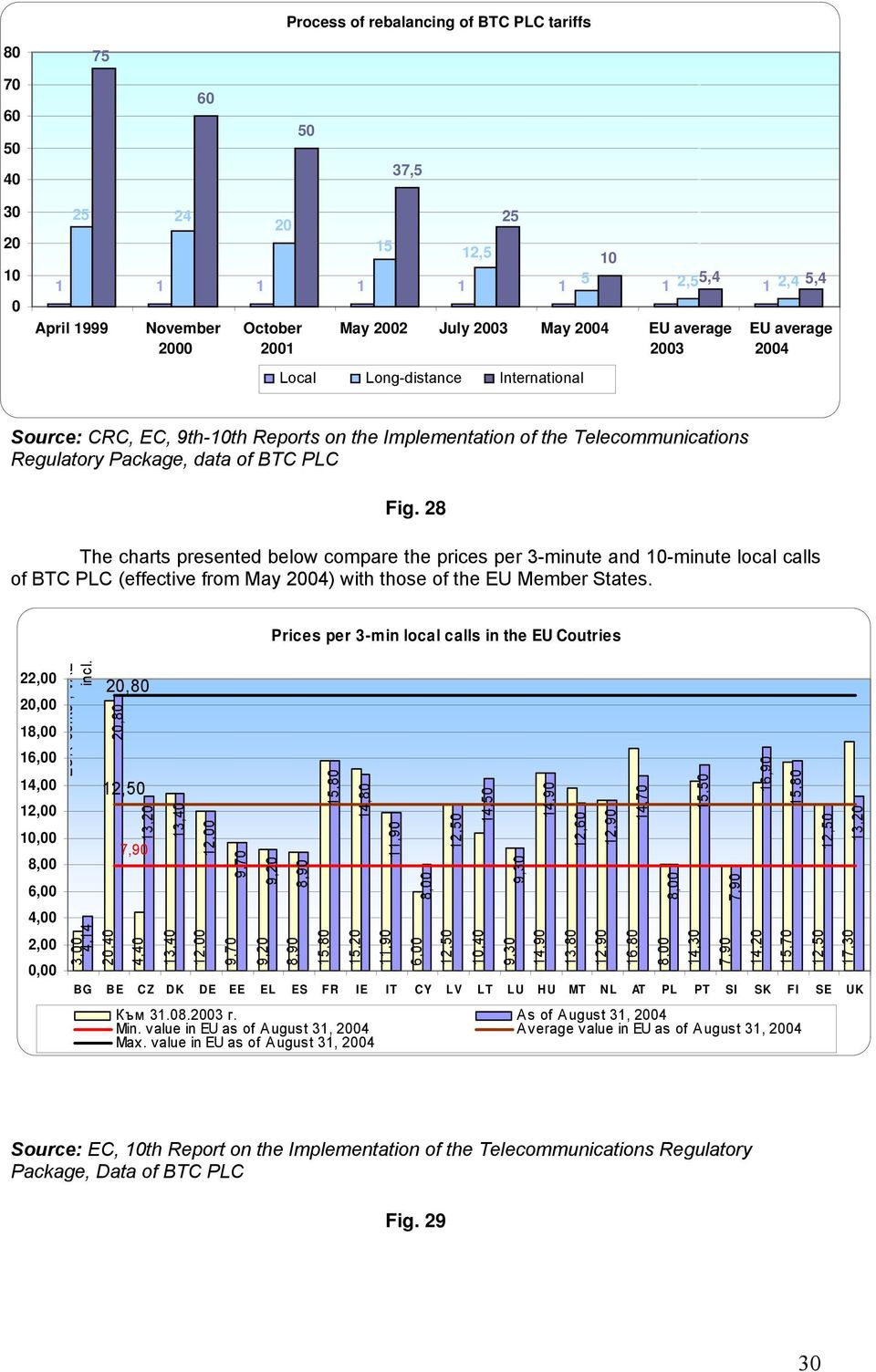 28 The charts presented below compare the prices per 3-minute and 10-minute local calls of BTC PLC (effective from May 2004) with those of the EU Member States.