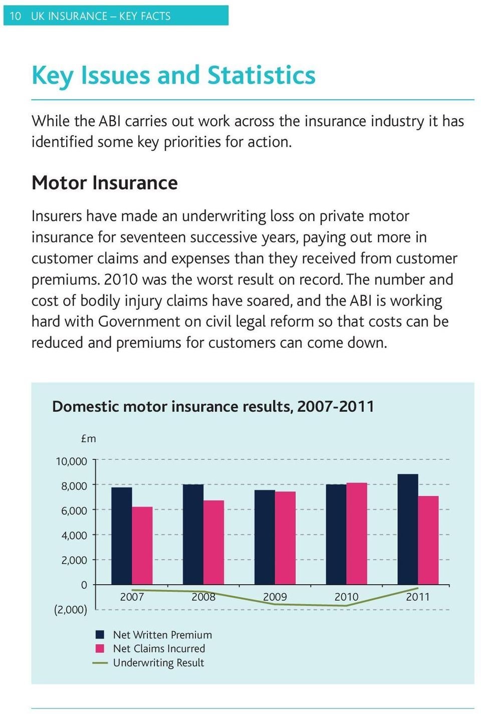 customer premiums. 2010 was the worst result on record.