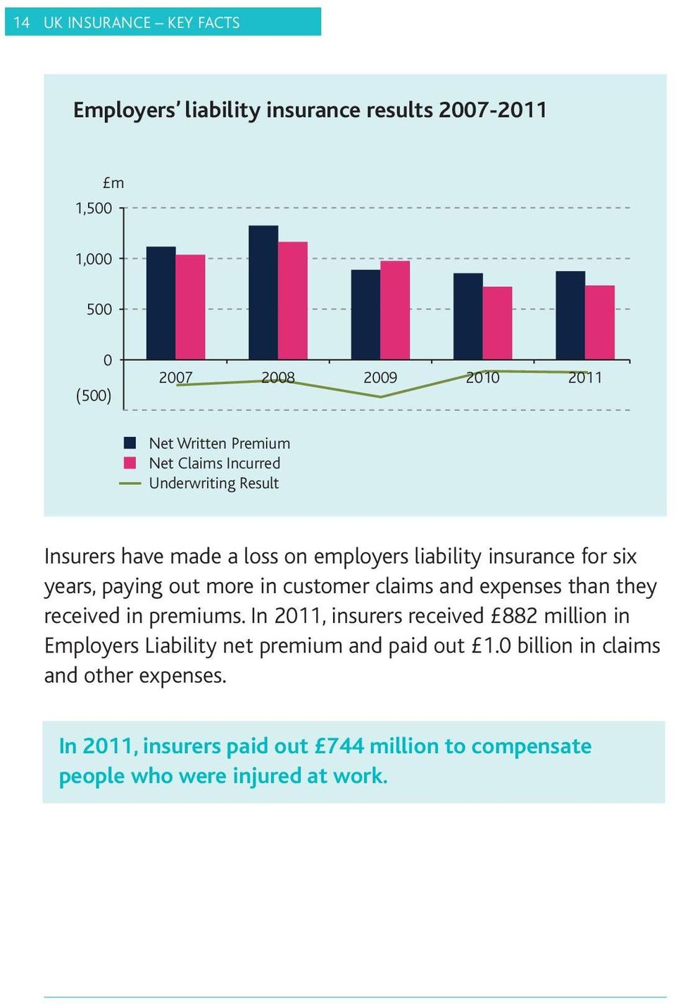 in customer claims and expenses than they received in premiums.