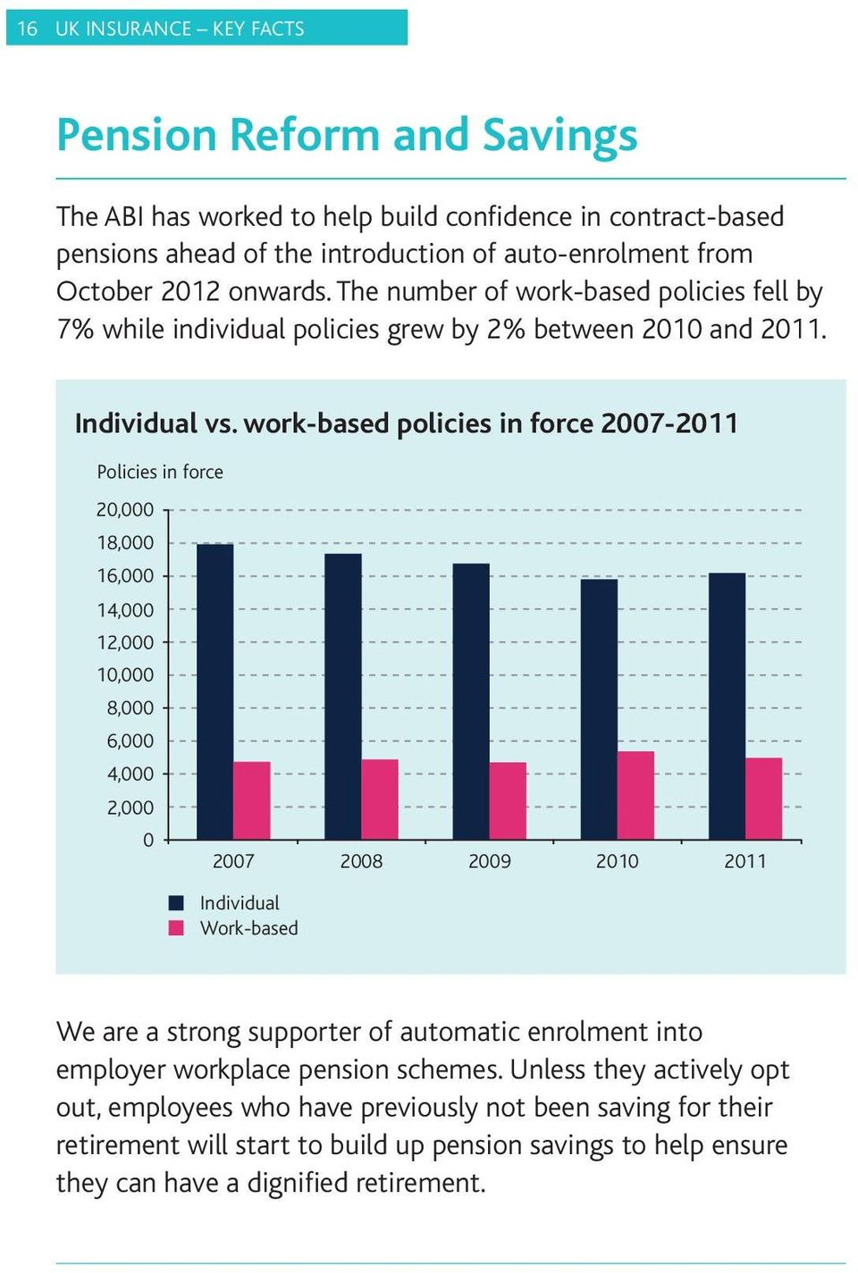 work-based policies in force 2007-2011 Policies in force 20,000 18,000 16,000 14,000 12,000 10,000 8,000 6,000 4,000 2,000 0 2007 2008 2009 2010 2011 Individual Work-based We are a strong