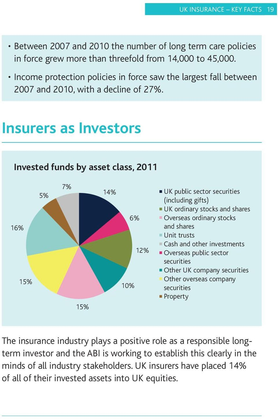 Insurers as Investors Invested funds by asset class, 2011 16% 15% 5% 7% 15% 14% 6% 10% 12% UK public sector securities (including gifts) UK ordinary stocks and shares Overseas ordinary stocks and