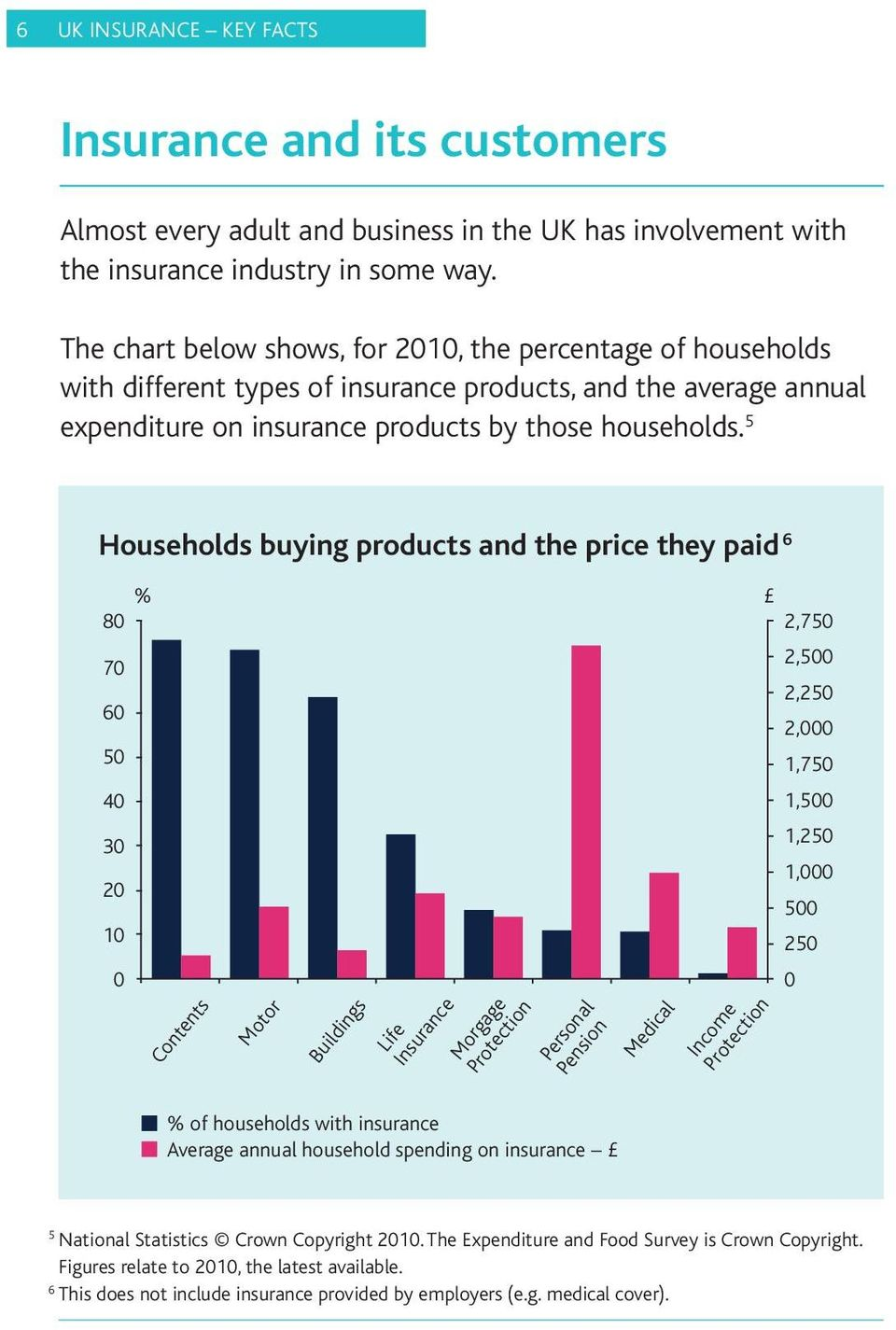 5 Households buying products and the price they paid 6 % 80 2,750 2,500 70 2,250 60 2,000 50 1,750 40 1,500 30 1,250 1,000 20 500 10 250 0 0 Contents Motor Buildings Life Insurance Morgage Protection