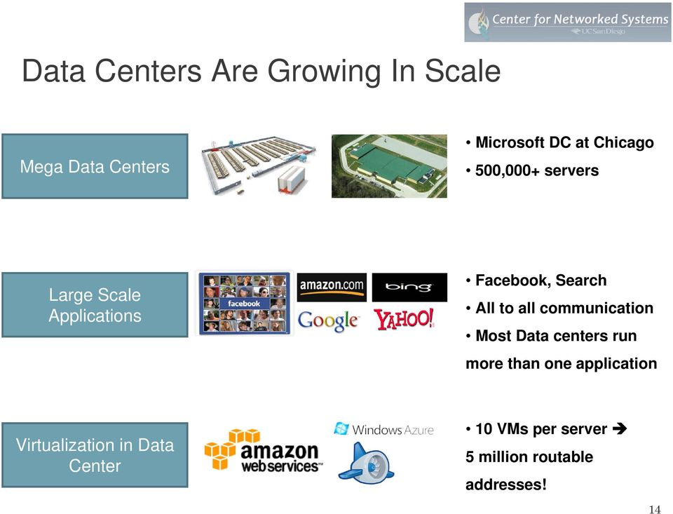 to all communication Most Data centers run more than one application