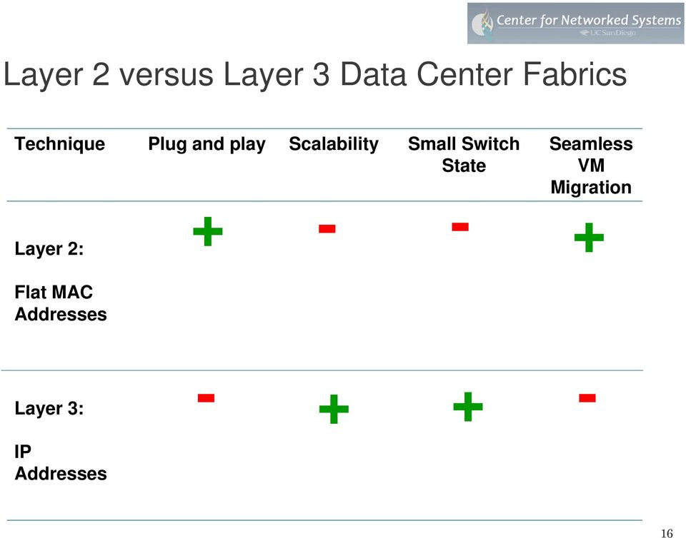 Switch State Layer 2: + - - Seamless VM