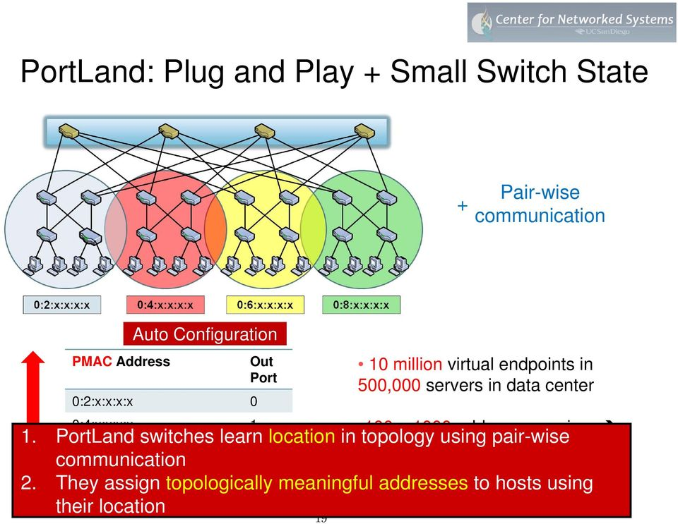 PortLand switches learn location in topology using pair-wise 0:6:x:x:x:x 2 ~10 KB of memory easily communication
