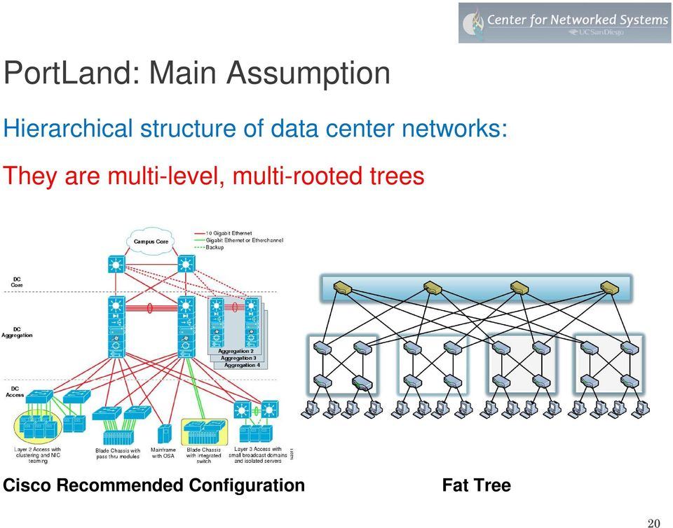are multi-level, multi-rooted trees