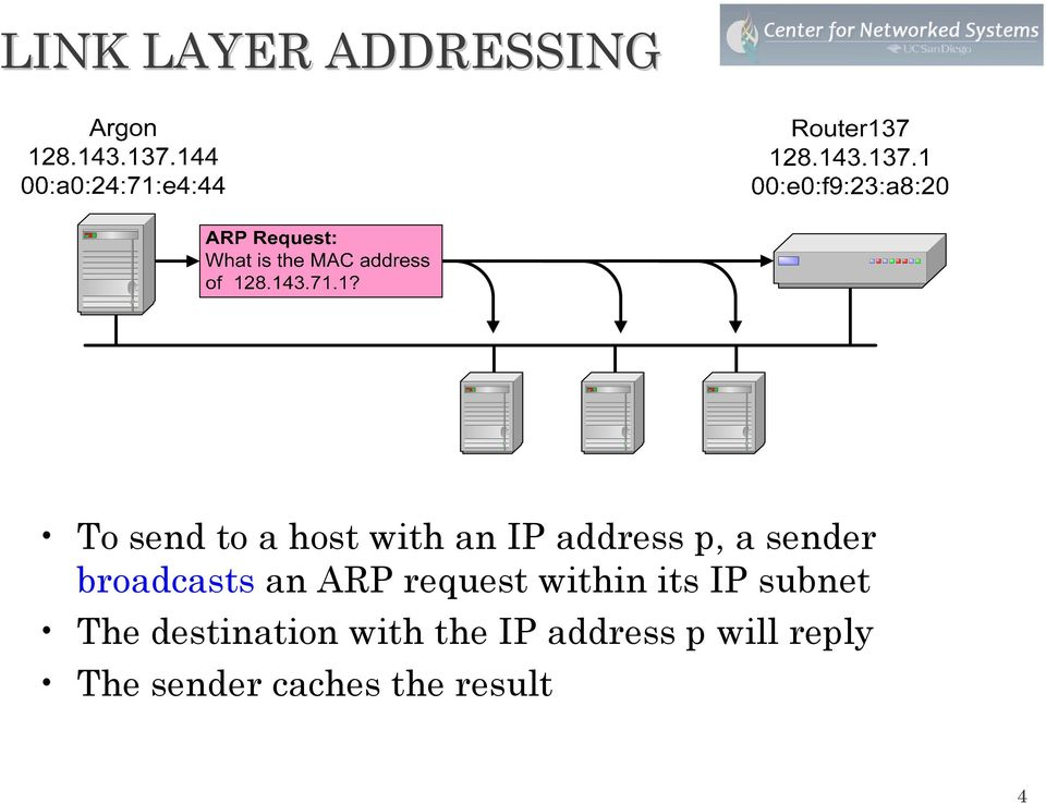 within its IP subnet The destination with the IP