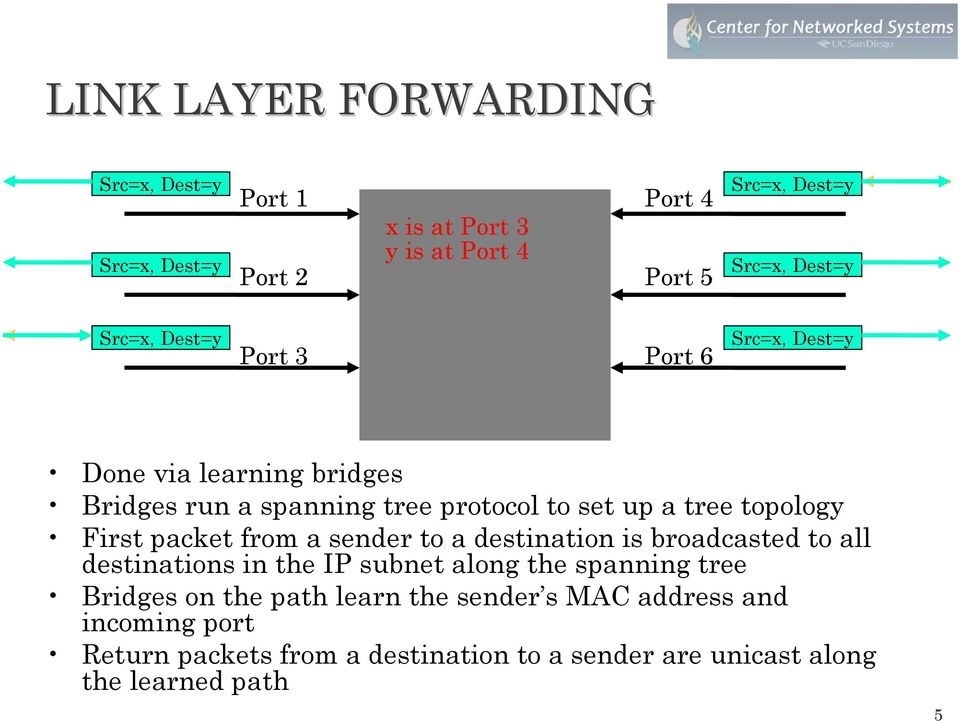 up a tree topology First packet from a sender to a destination is broadcasted to all destinations in the IP subnet along the spanning tree