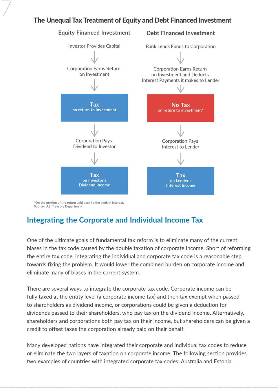 Investor Corporation Pays Interest to Lender Tax on Investor s Dividend Income Tax on Lender s Interest Income *On the portion of the return paid back to the bank in interest. So