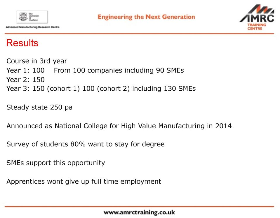 as National College for High Value Manufacturing in 2014 Survey of students 80% want to