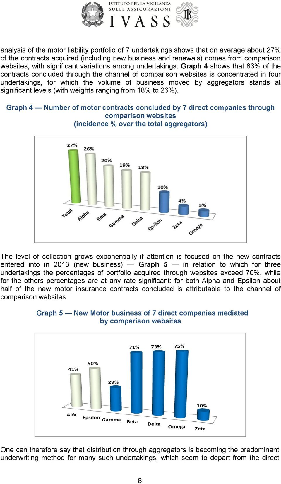 Graph 4 shows that 83% of the contracts concluded through the channel of comparison websites is concentrated in four undertakings, for which the volume of business moved by aggregators stands at