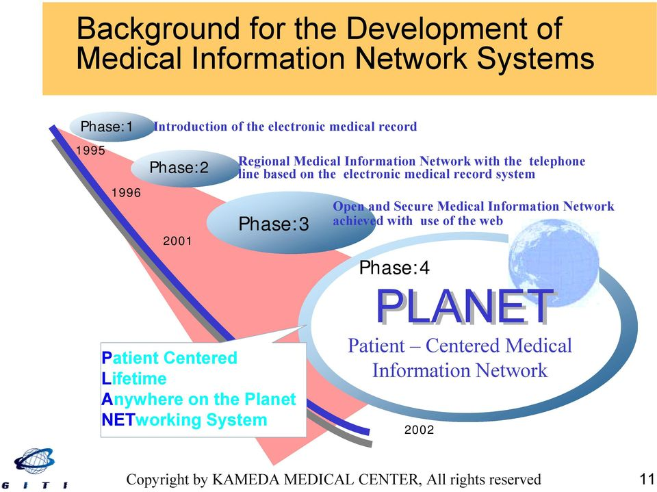 with the telephone line based on the electronic medical record system Open and Secure Medical Information Network achieved with use