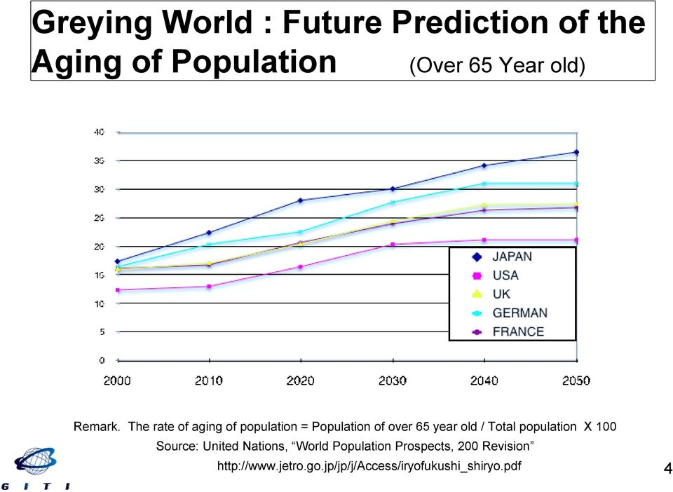 The rate of aging of population = Population of over 65 year old / Total