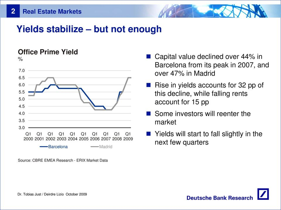 over 47% in Madrid Rise in yields accounts for 32 pp of this decline, while falling rents account for 15 pp Some