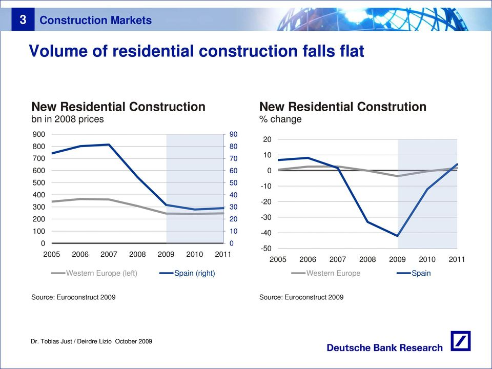 New Residential Constrution % change 2 1-1 -2-3 -4-5 25 26 27 28 29 21 211 Western