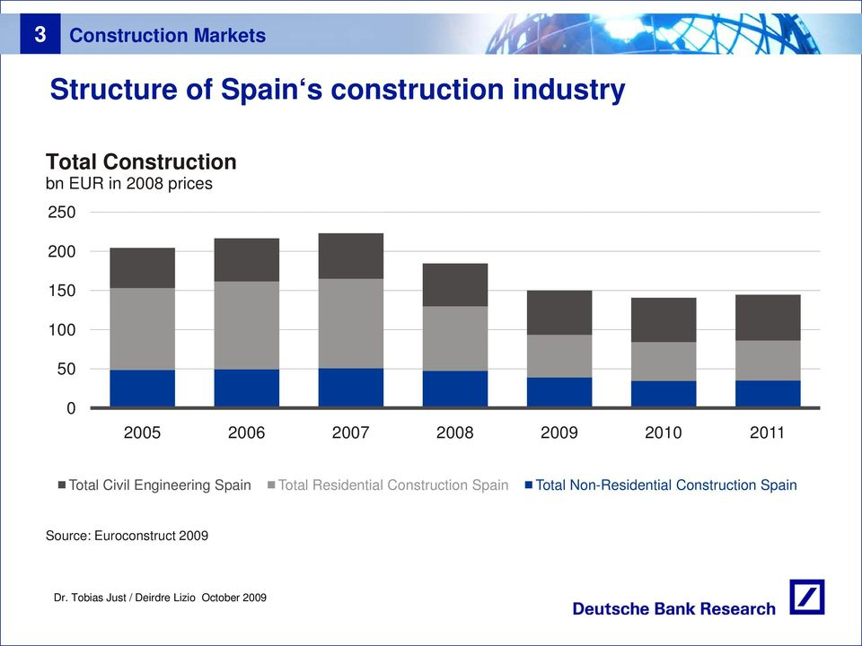 21 211 Total Civil Engineering Spain Total Residential Construction