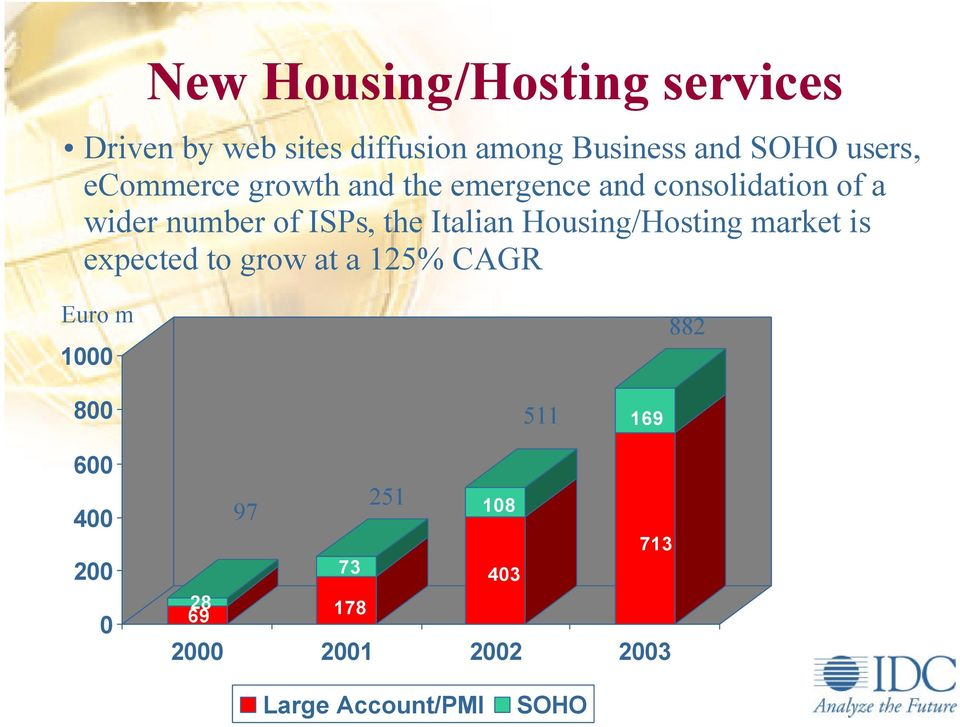 ISPs, the Italian Housing/Hosting market is expected to grow at a 125% CAGR Euro m