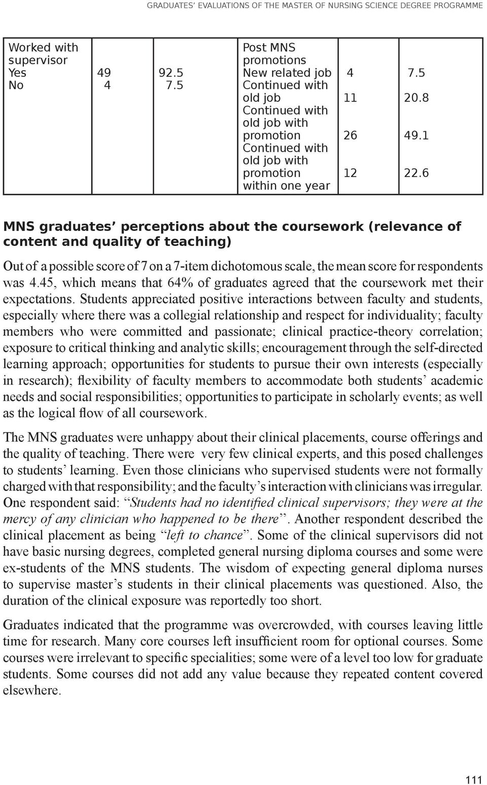 6 MNS graduates perceptions about the coursework (relevance of content and quality of teaching) Out of a possible score of 7 on a 7-item dichotomous scale, the mean score for respondents was 4.