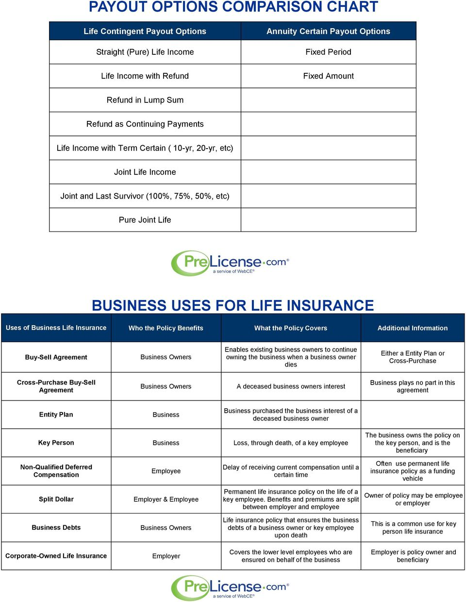 Business Life Insurance Who the Policy Benefits What the Policy Covers Additional Information Buy-Sell Agreement Business Owners Enables existing business owners to continue owning the business when