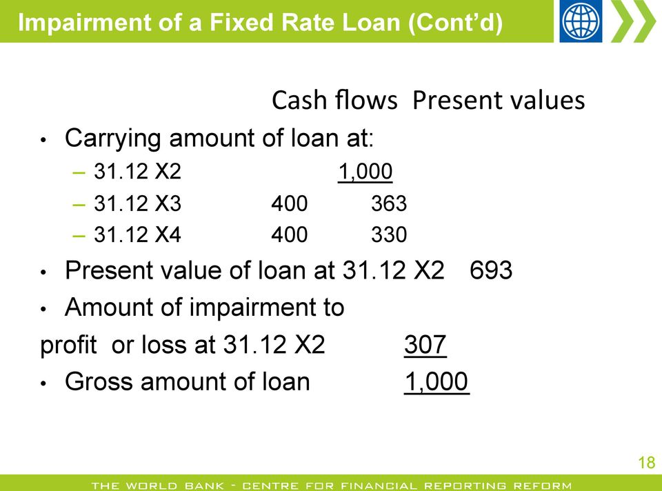 12 X4 400 330 Cash flows Present values Present value of loan at