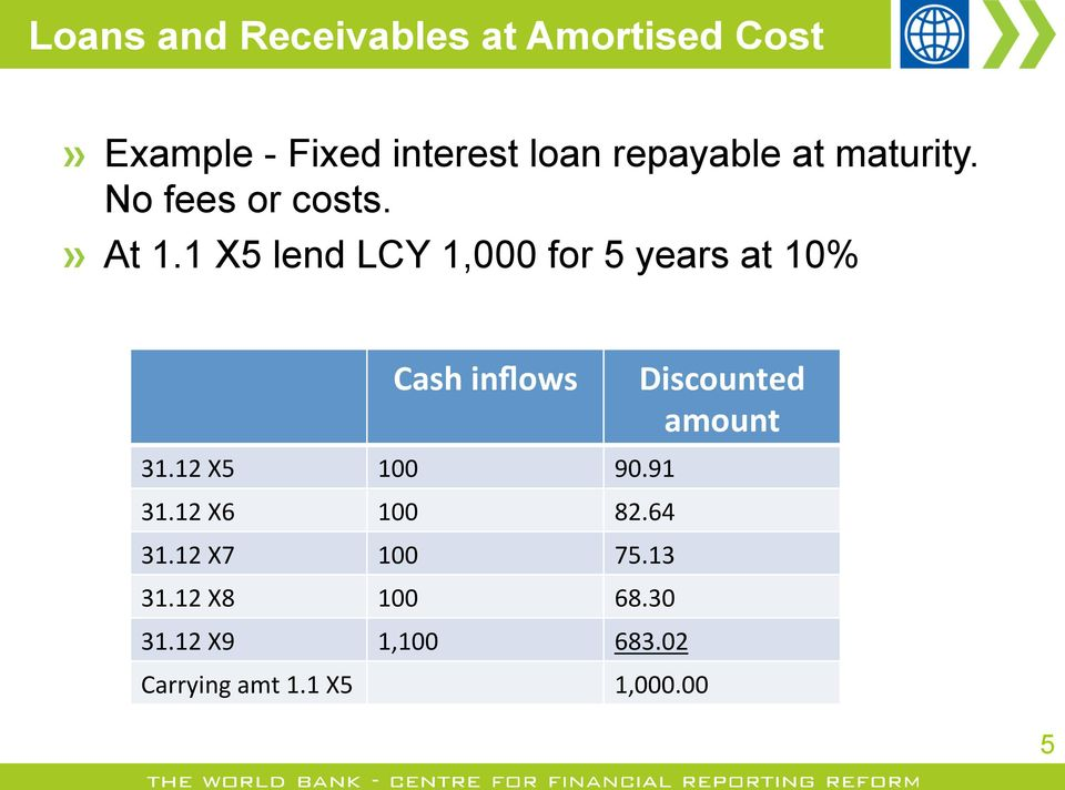 1 X5 lend LCY 1,000 for 5 years at 10% Cash inflows Discounted amount 31.