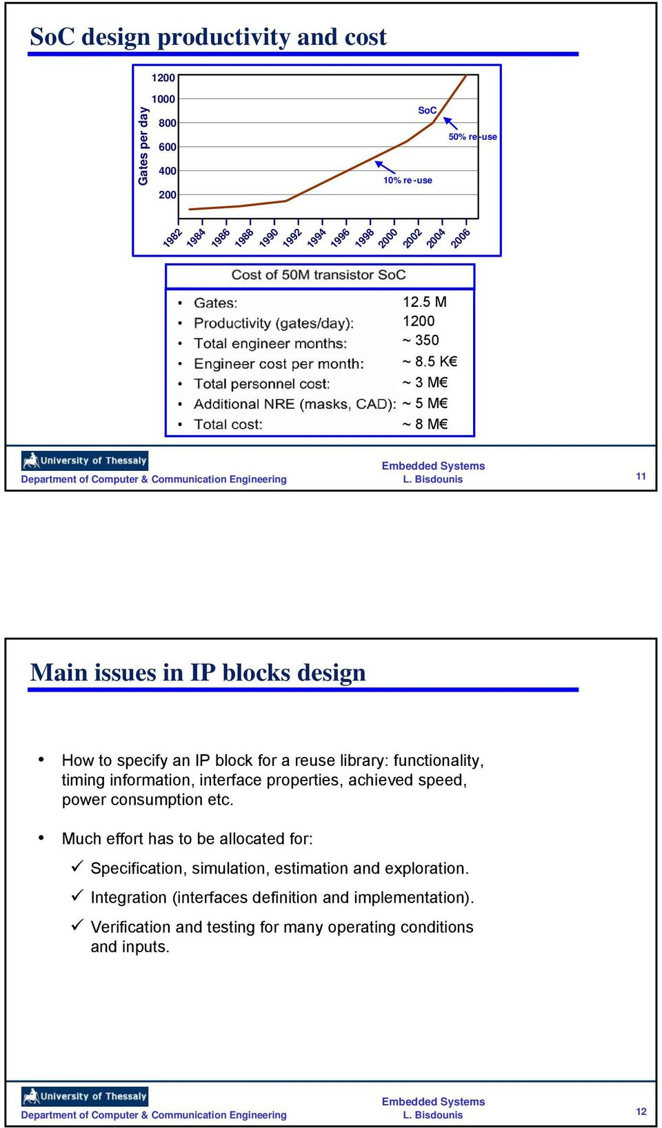 5K ~3M ~5M ~8M 11 Main issues in IP blocks design How to specify an IP block for a reuse library: functionality, timing information, interface