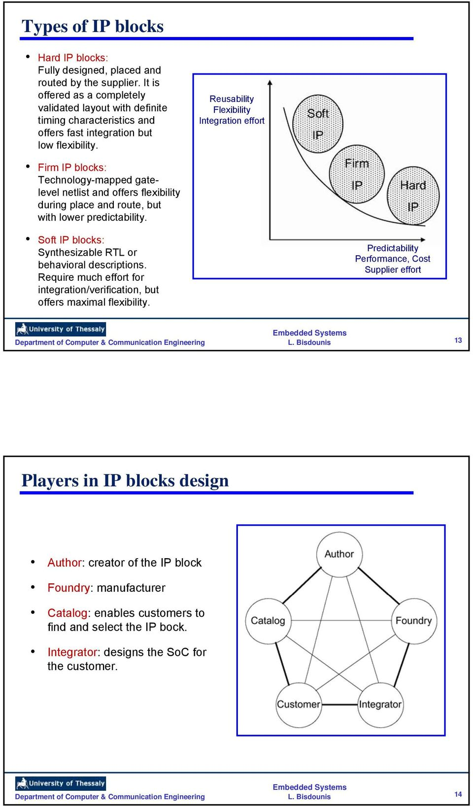 Reusability Flexibility Integration effort Firm IP blocks: Technology-mapped gatelevel netlist and offers flexibility during place and route, but with lower predictability.