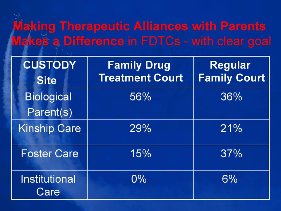 Family Drug Treatment Court Regular Family Court 56% 36%