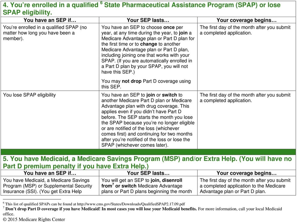plan, including joining one that works with your SPAP. (If you are automatically enrolled in a Part D plan by your SPAP, you will not have this SEP.) a completed application.