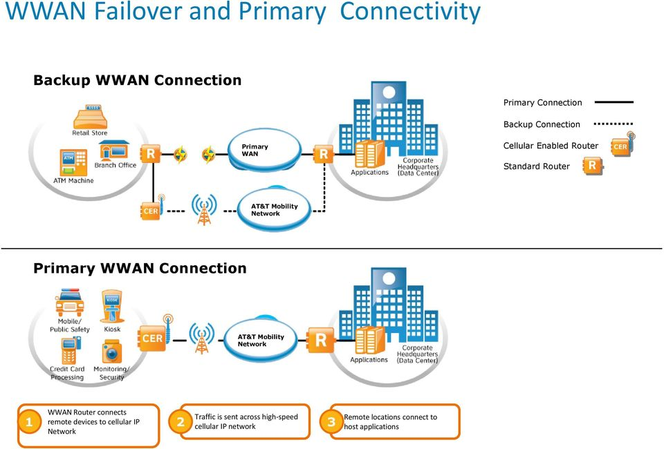 Connection AT&T Mobility Network WWAN Router connects 1 remote devices to cellular IP 2 Network