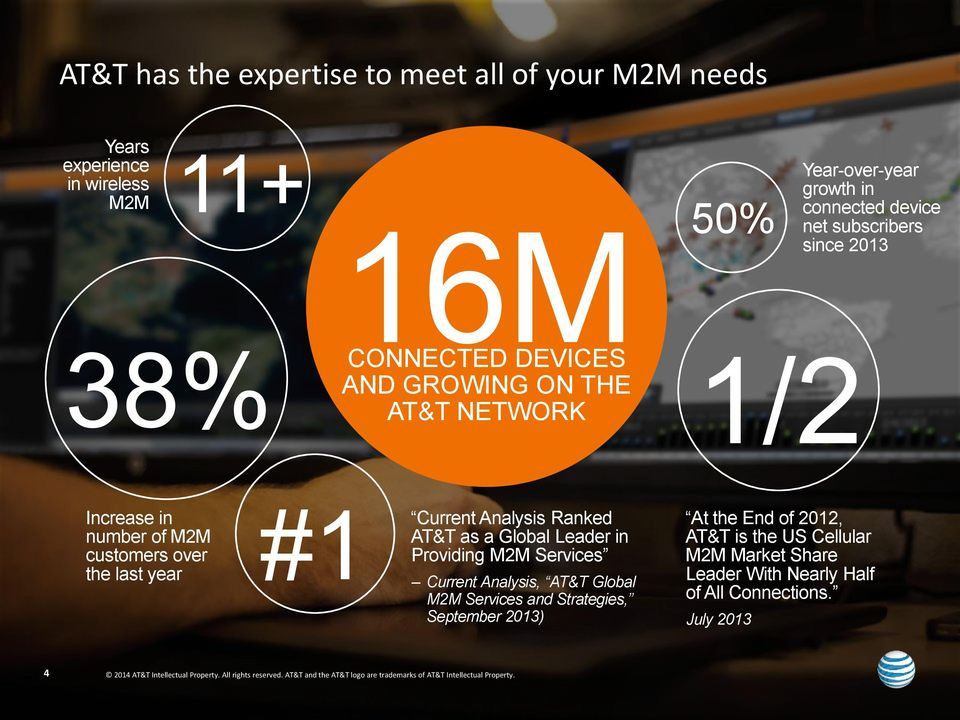 Leader in Providing M2M Services Current Analysis, AT&T Global M2M Services and Strategies, September 2013) At the End of 2012, AT&T is the US Cellular M2M Market