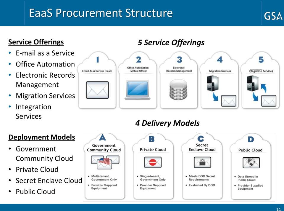 Services 5 Service Offerings 4 Delivery Models Deployment Models
