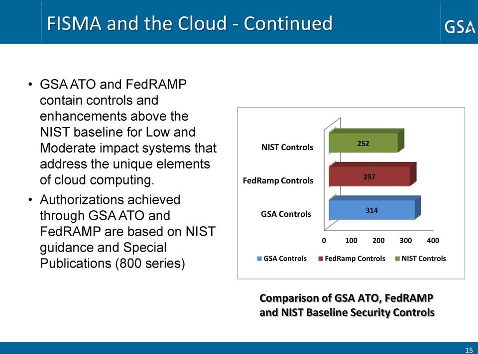 Authorizations achieved through GSA ATO and FedRAMP are based on NIST guidance and Special Publications (800 series) NIST