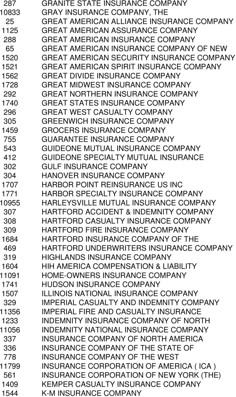 292 GREAT NORTHERN INSURANCE COMPANY 1740 GREAT STATES INSURANCE COMPANY 296 GREAT WEST CASUALTY COMPANY 305 GREENWICH INSURANCE COMPANY 1459 GROCERS INSURANCE COMPANY 755 GUARANTEE INSURANCE COMPANY