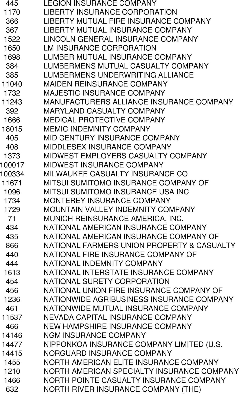 MANUFACTURERS ALLIANCE INSURANCE COMPANY 392 MARYLAND CASUALTY COMPANY 1666 MEDICAL PROTECTIVE COMPANY 18015 MEMIC INDEMNITY COMPANY 405 MID CENTURY INSURANCE COMPANY 408 MIDDLESEX INSURANCE COMPANY