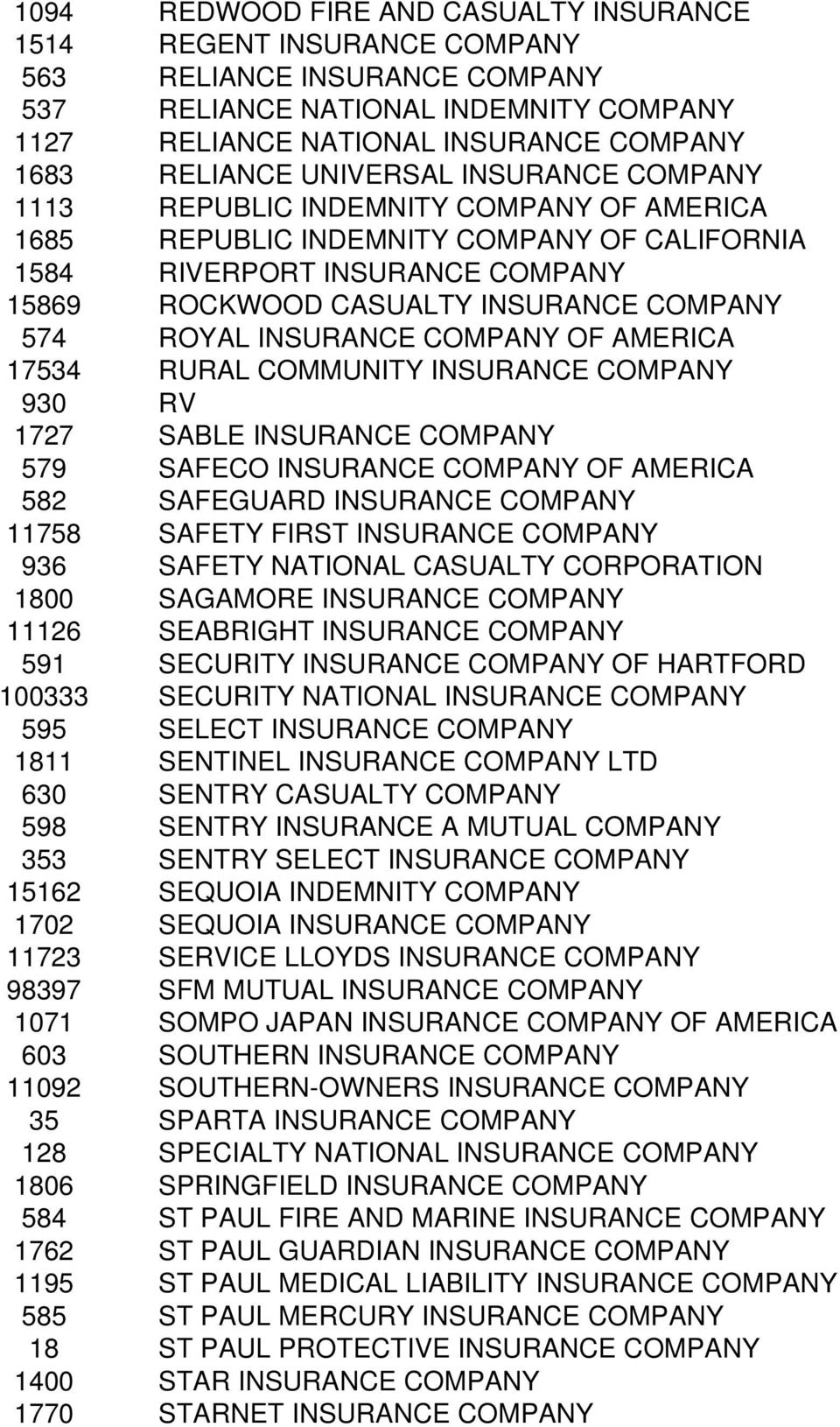ROYAL INSURANCE COMPANY OF AMERICA 17534 RURAL COMMUNITY INSURANCE COMPANY 930 RV 1727 SABLE INSURANCE COMPANY 579 SAFECO INSURANCE COMPANY OF AMERICA 582 SAFEGUARD INSURANCE COMPANY 11758 SAFETY
