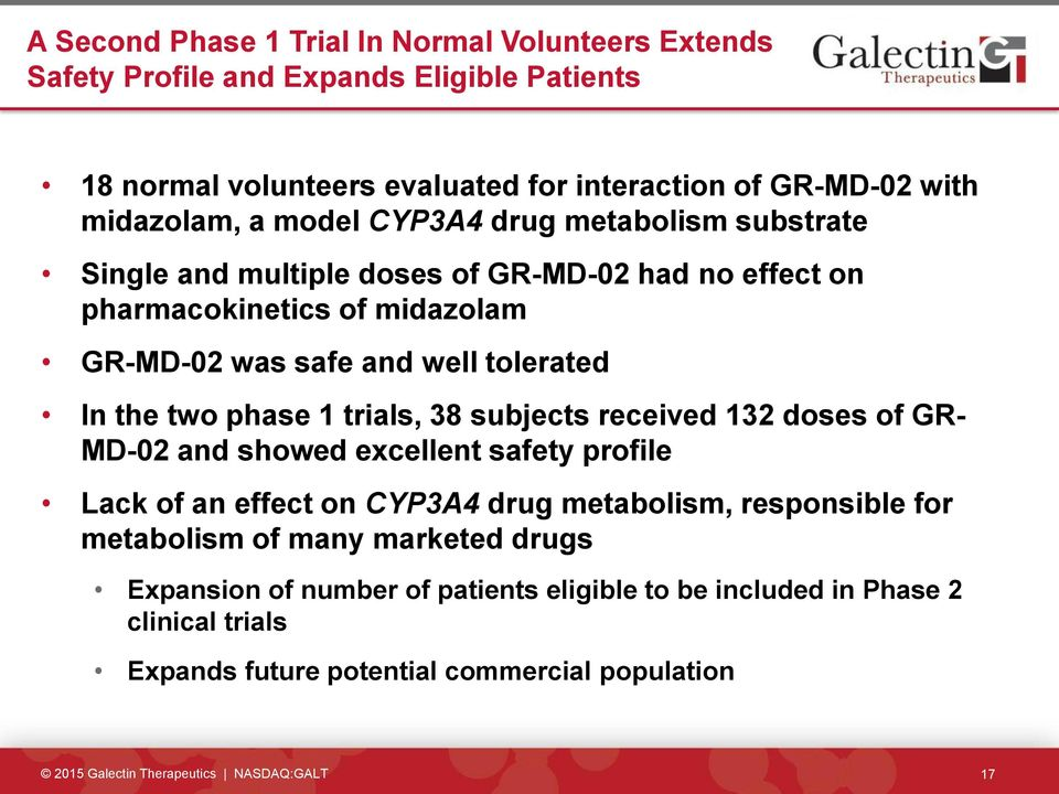 tolerated In the two phase 1 trials, 38 subjects received 132 doses of GR- MD-02 and showed excellent safety profile Lack of an effect on CYP3A4 drug metabolism,