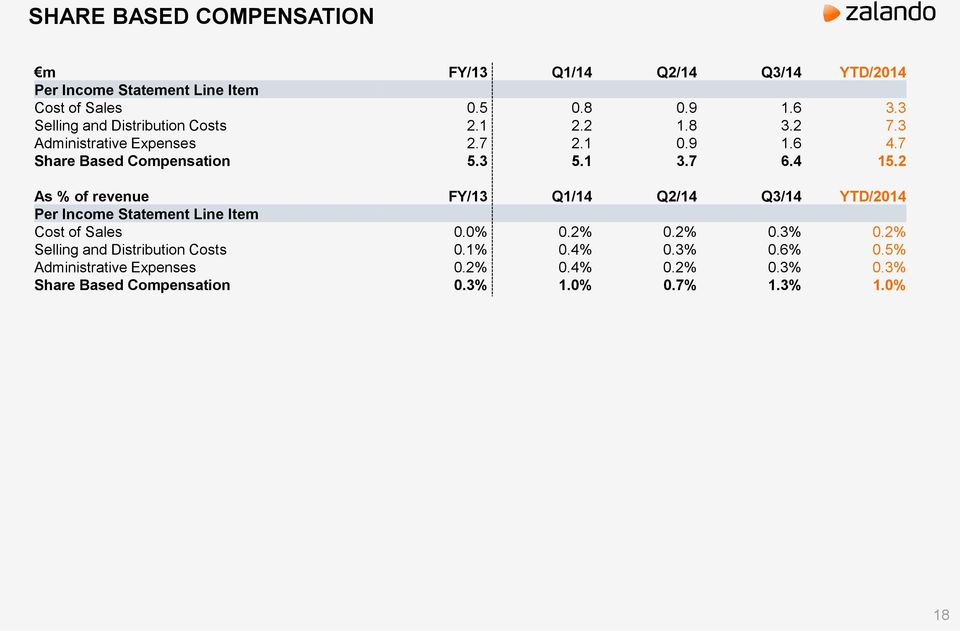 4 15.2 As % of revenue FY/13 Q1/14 Q2/14 Q3/14 YTD/2014 Per Income Statement Line Item Cost of Sales 0.0% 0.2% 0.2% 0.3% 0.